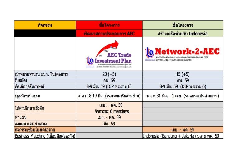 000BกำหนดโครงการAEC&Network